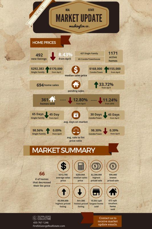 17 best Real Estate Market Update images on Pinterest - sample real estate market analysis