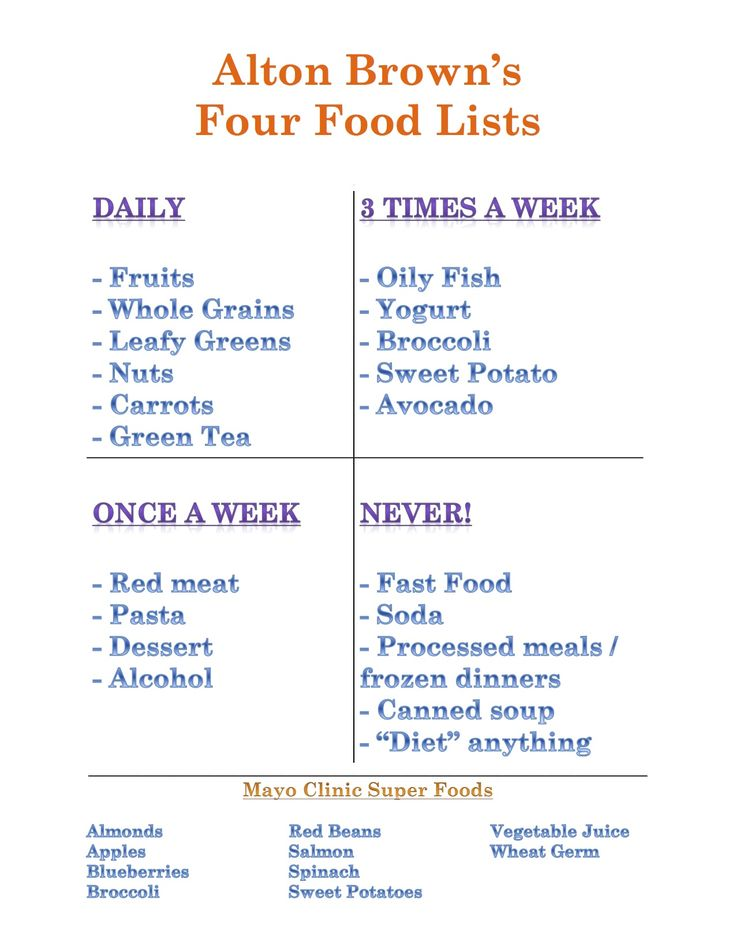 Alton Brown's Four Food Lists + Mayo Clnic's list of super foods... not sure I totally agree. I mean, where is chicken and turkey? Interesting super foods though. And definitely good items to cut out.