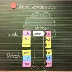 Sprache untersuchen nach Montessori Dank @fraulocke_grundschultante entdecken die Kinder das Phänomen des Wortstammes und die Veränderung des Verbs in den Personalformen. Danke an die Kollegin für die schöne Tafelbildidee #deutschunterricht #verben #montessori #wortarten #tafelbild #grundschule #zweiteklasse