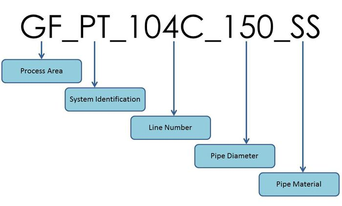 P&ID Line and Tag Number example