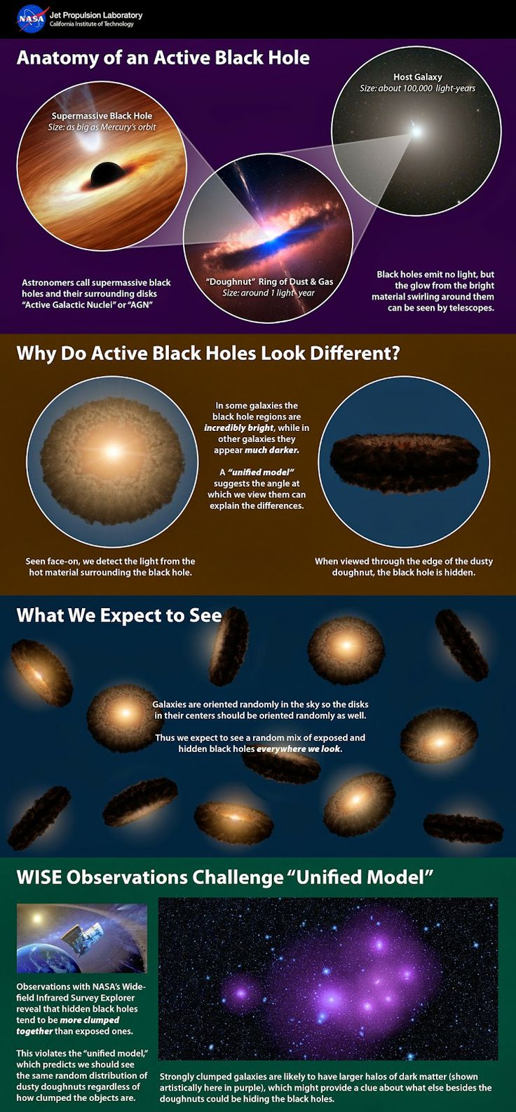 This infographic explains a popular theory of active supermassive black holes, referred to as the unified model -- and how new data from NASA's Wide-field Infrared Survey Explorer, or WISE, is at conflict with the model. - Image Credit: NASA/JPL-Caltech/NOAO/AURA/NSF/ESO - http://www.astrowatch.net/2014/05/wise-findings-poke-hole-in-black-hole.html?utm_source=feedburnerutm_medium=emailutm_campaign=Feed%3A+AstroWatch+%28Astro+Watch%29