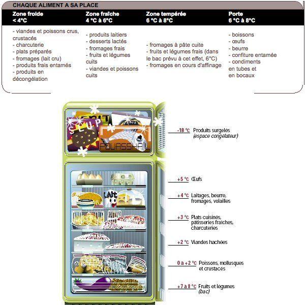 5 étapes pour ranger son frigo
