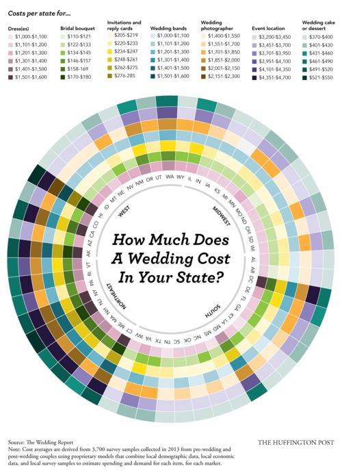 What's the average wedding cost in your state? This chart will help.