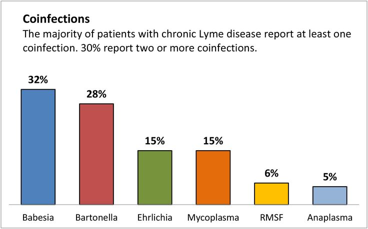 Coinfections: A recently published LDo survey over 3,000 patients with chronic Lyme disease found that over 50% had coinfections, with 30% reporting two or more coinfections. The most common coinfections were Babesia (32%), Bartonella (28%), Ehrlichia (15%), Mycoplasma (15%), Rocky Mountain Spotted Fever (6%), Anaplasma (5%), and Tularemia (1%). A similar study in Canada. #LymeDiseaseChallenge #NotJustLyme