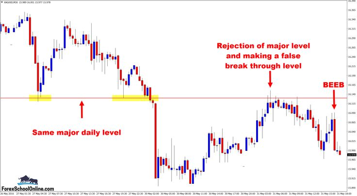 Live silver forex chart