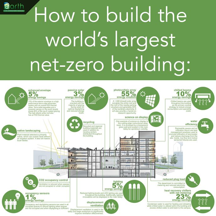 How To Build The World S Largest Net Zero Building