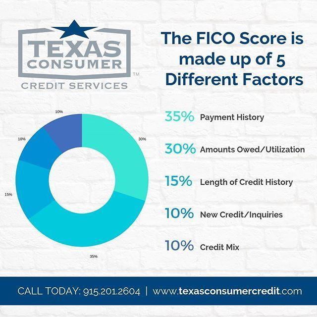 Why You Should Focus On Your Fico Score 2019 Credit Reporting