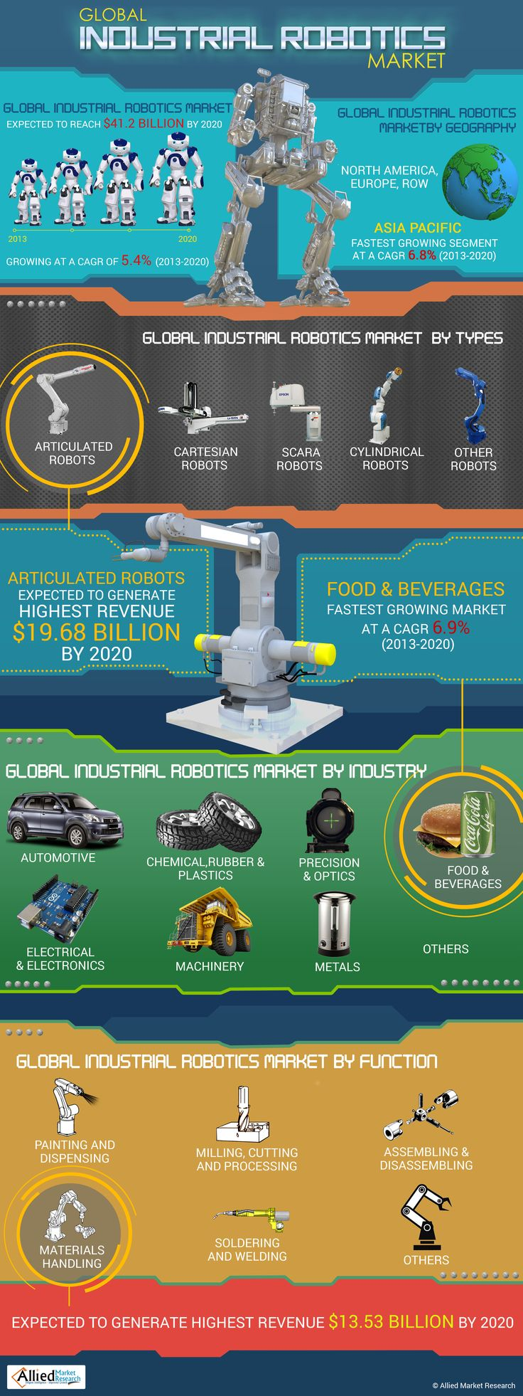 The global industrial robotics market is expected to grow at a CAGR of 5.4% during the forecast period from 2013 to 2020, reaching a market size of $41.17 billion in 2020. The market was valued at $26.78 billion in 2012.