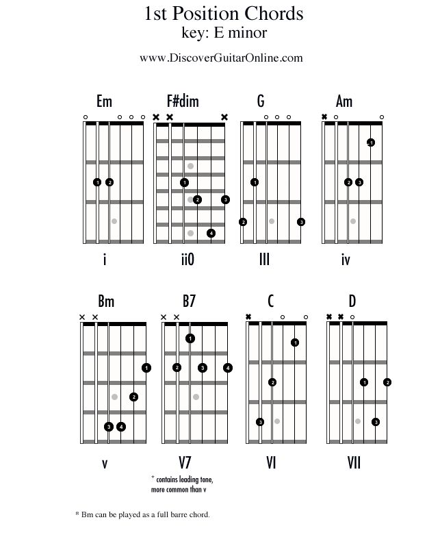 Chords in1st position: KEY OF E minor | Discover Guitar ...