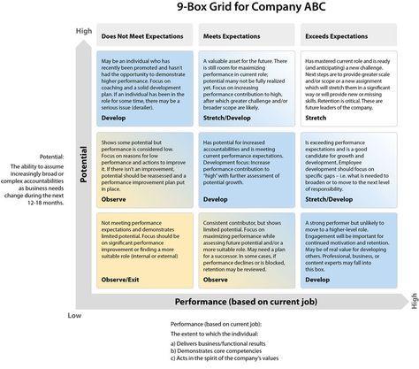 63 best Coaching, Developing \ Training images on Pinterest - job evaluation form