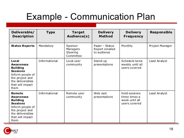 Communication Plan Example With Images Communication Plan
