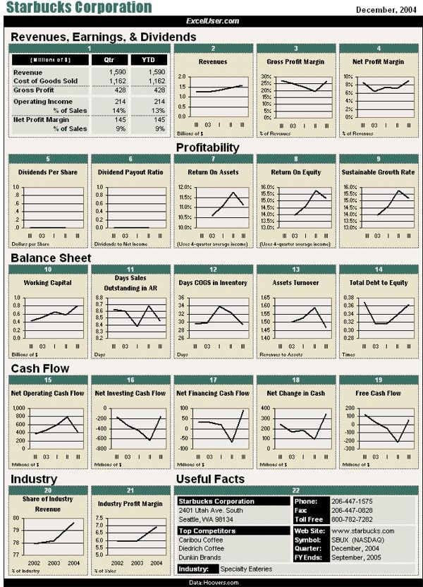 Excel Dashboard Showing The Financial Performance Of Starbucks