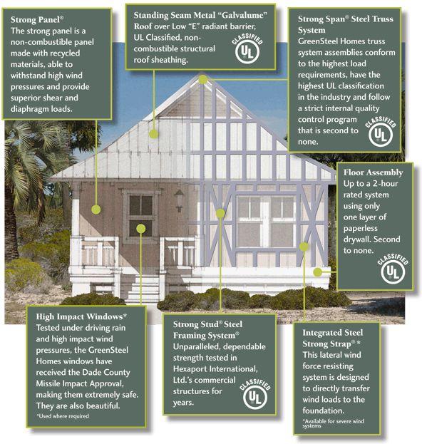 1000 Ideas About Cheap Prefab Homes On Pinterest Prefab