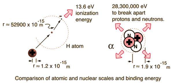 Nuclear Binding Energy