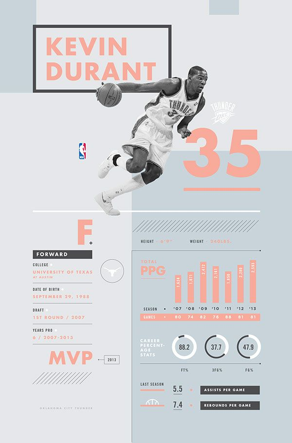 NBA Infographic - Kevin Durant by Evan Travelstead - InDesign workshop idea for 2nd years?