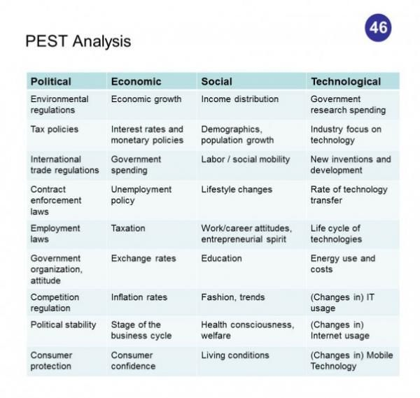 PEST Analysis 50 Competitive Intelligence analysis techniques