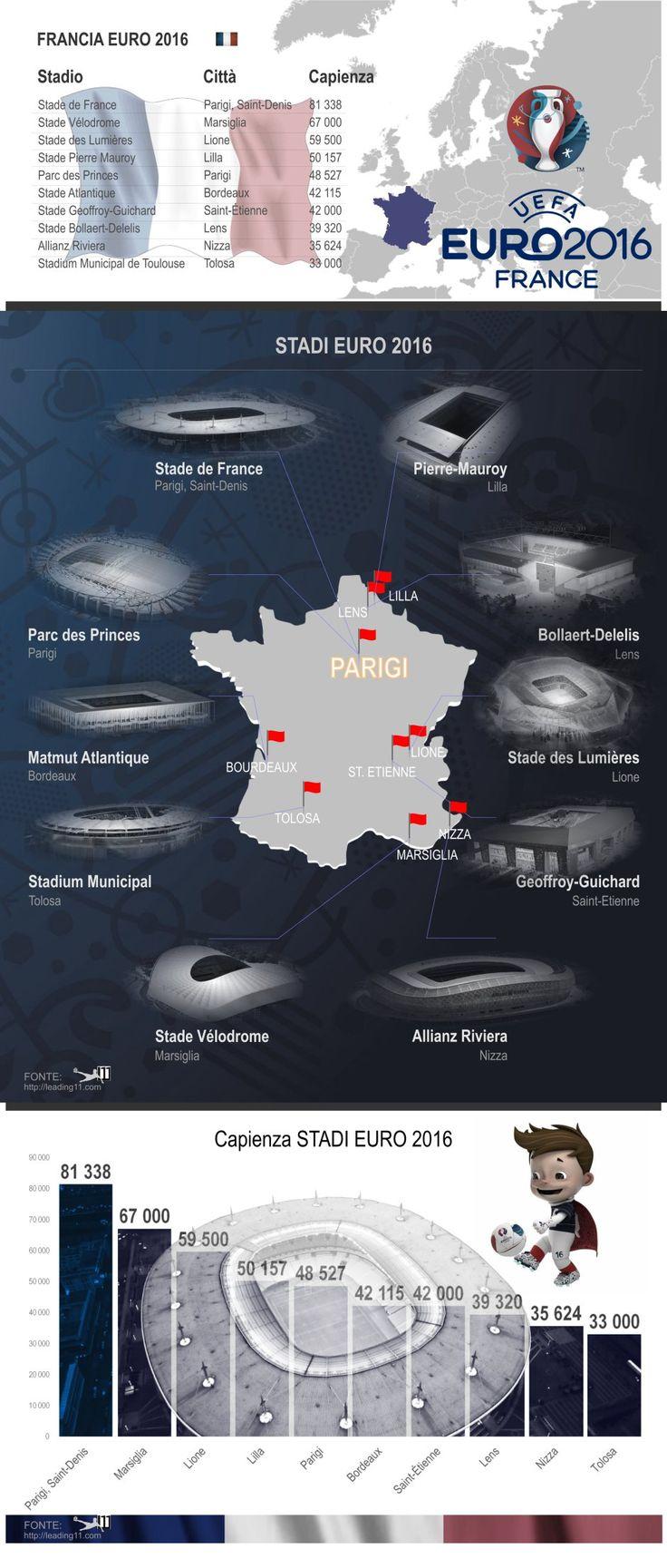 Euro 2016, Francia, Stadi France, Stadiums Euro 2016, Capacity, Capienza, Parc des Princes, Stade de France, Stade des Lumières, calcio, football, statistiche, sport, soccer, Fußball, fútbol