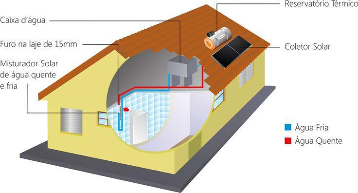 Como instalar o aquecedor solar de água solarmax