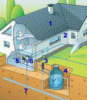 Estrategias para aprovechar y reutilizar las aguas « Grama Consultores