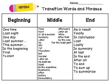 transition words narrative essays Definition, usage and a list of transition examples in common speech and literature transitions are words and phrases transitions help achieve that aim by providing a logical connection between one or more sections of a piece of writing transitions usually work narrative nemesis non.