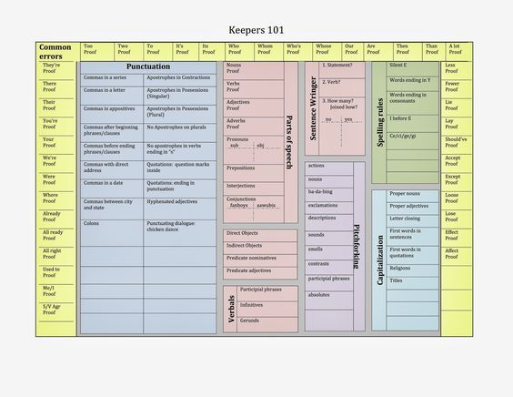 Bernabei Writing Tools: Keeper 101 Grammar Chart as Word Doc