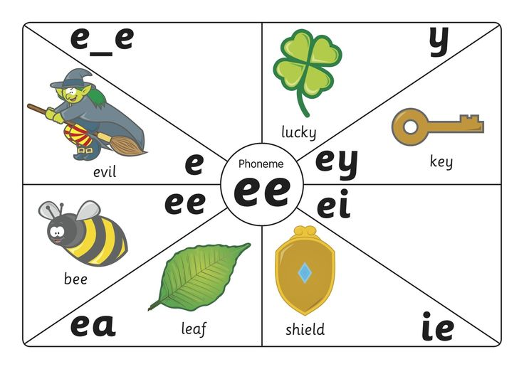 Spelling Poster - Unit 2. A poster to display whilst you are teaching Unit 2, a nice visual reminder for children about all the ways to spell the /ee/ phoneme.