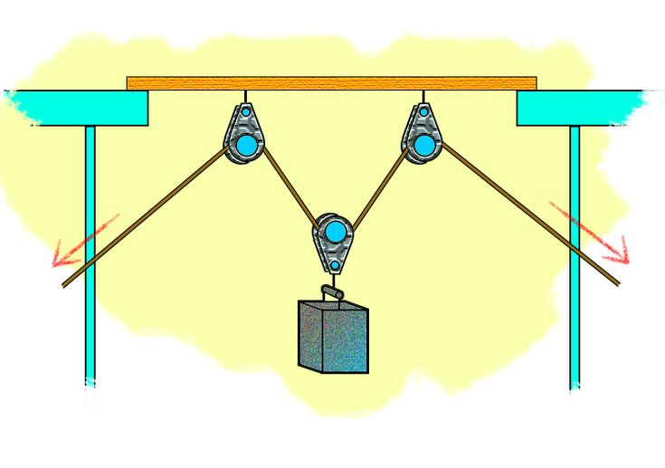 Pulleys and gears interactive games : Best mechanical advantage ideas on