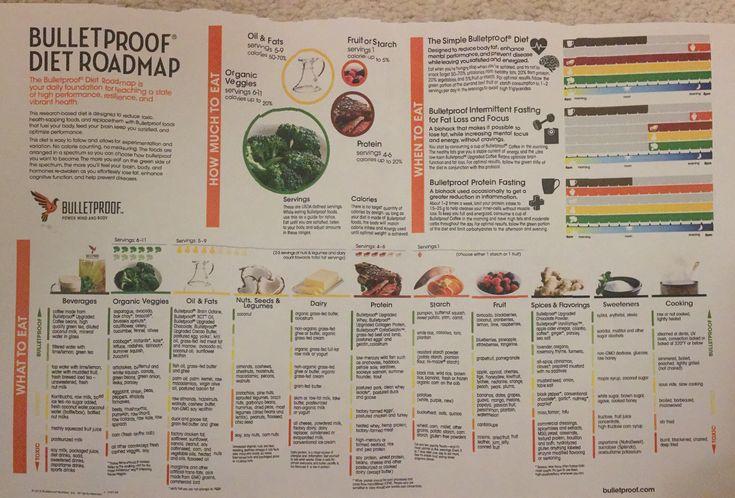 Bulletproof Diet Roadmap Pdf Copy Bulletproof Diet Diet Diet Nutrition