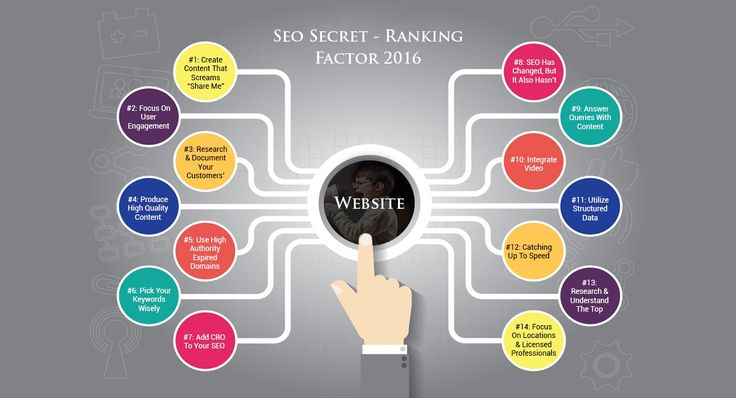 SEO Ranking Factor 2016...