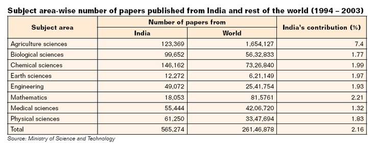 In spite of gaining recognition as a prominent R hub in the global space, India's total contribution to the world research papers remained at a dismal 2% as per statistics provided by Ministry of Science and Technology in 2003. India faces serious shortages in qualified research personnel in educational institutions, in national laboratories and in industrial R units, and to meet this ever-growing demand for research professionals.