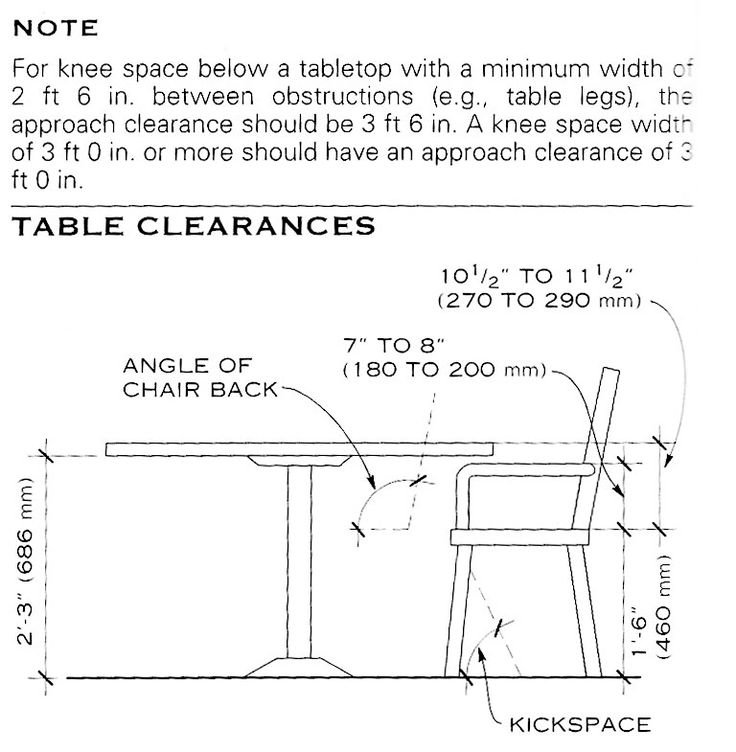 Architectural Standard For Dining