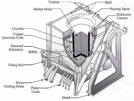 induction melting furnace  | Induction Heating ...