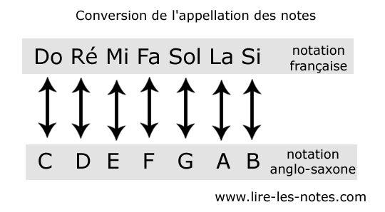 Tableau de conversion des notes de musiques anglo-saxonnes