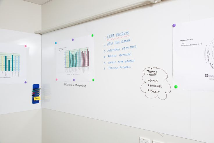 Glossy White Magnetic board.