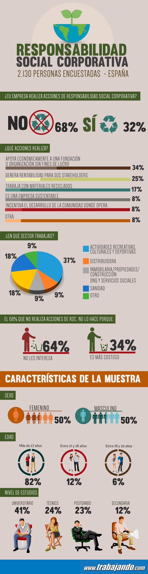Un 68% de los españoles asegura que su empresa no realiza acciones de Responsabilidad Social Corporativa