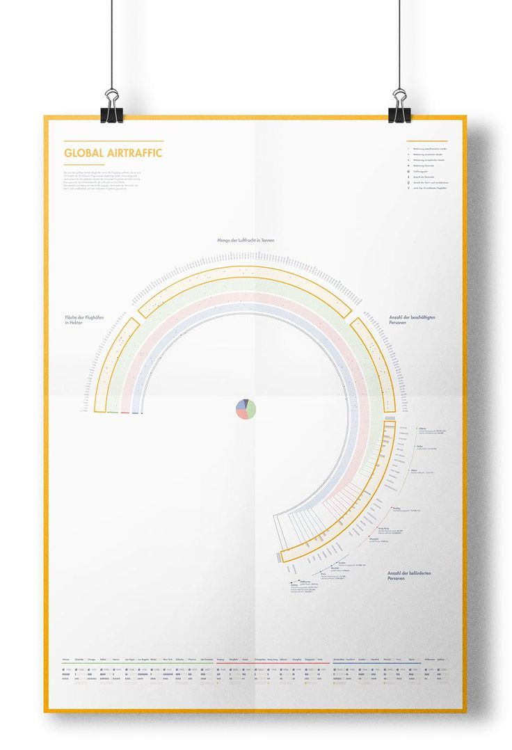 Global Airtraffic – Jan Behne  #infographic #poster #design #data #visualization