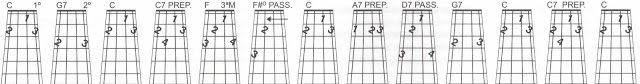 MEU CAVAQUINHO: Sequências harmônicas do acorde de C e o tom relat...