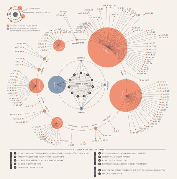 CERCHI CONCENTRICI - Kant e Infografica by Valerio Pellegrini, via Behance