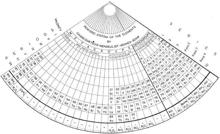 Zmaczynski's Fan-Shaped Periodic System, 1937.