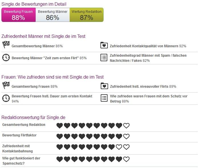 Single.de app bewertung