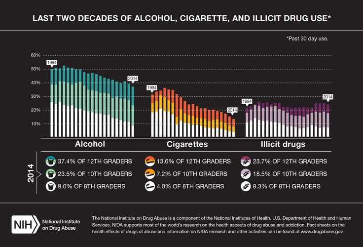 This graph shows drug use among young people in the USA ...