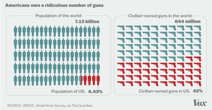 America is an exceptional country when it comes to guns.