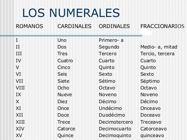 Leer, soñar y viajar: Los numerales y números romanos.