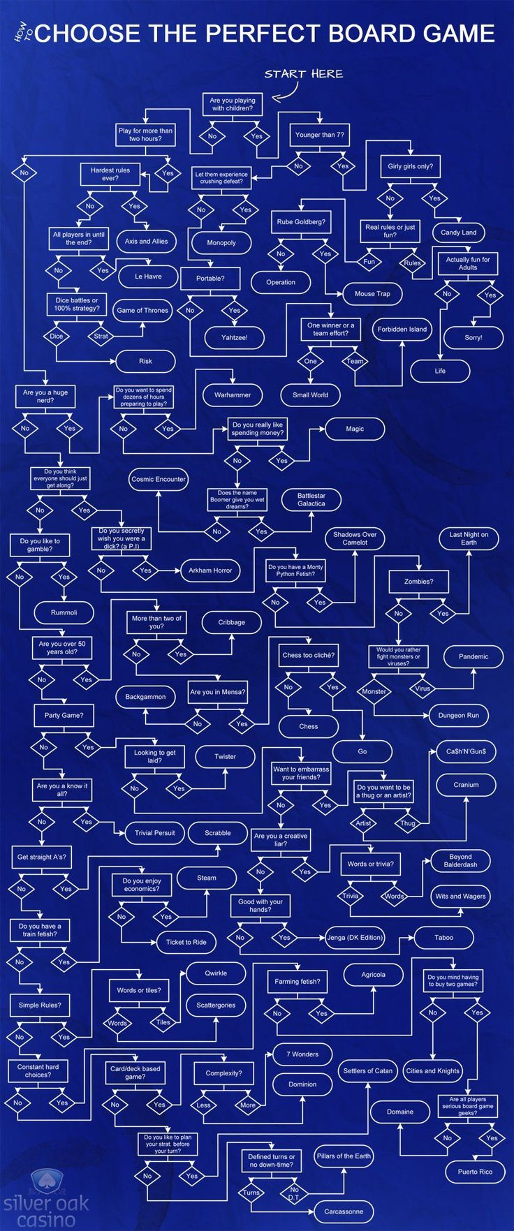 Sheldon s diy miata alignment page - Choose The Perfect Board Game Flow Chart