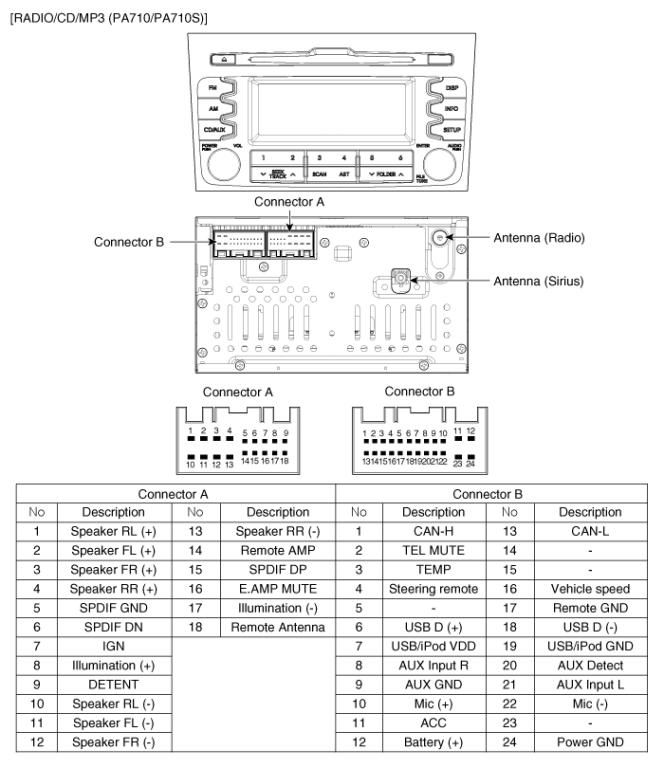 KIA Car Radio Stereo Audio Wiring Diagram Autoradio connector wire installation schematic schema