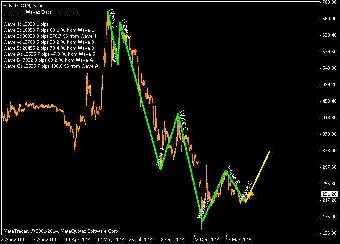BTcusd daily chart Elliott Wave analysis and Fibonacci data