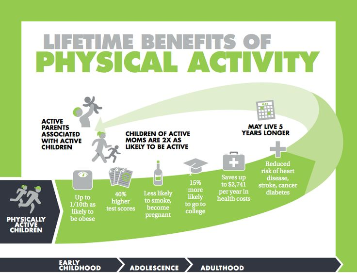 the importance of exercise for healthy life Kids and exercise kidshealth have a better outlook on life besides enjoying the health benefits of regular exercise, kids who are physically fit sleep better.