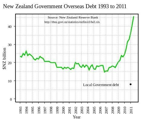 NZ Govt overseas debt graph (National gets in 2008 and it skyrockets to $46Billion)