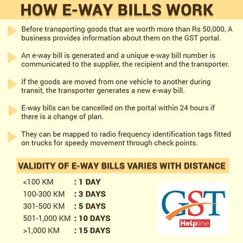 GST E-Way Bill is an electronic bill which is being used for goods movement in case of goods value are above 50 thousand rupees