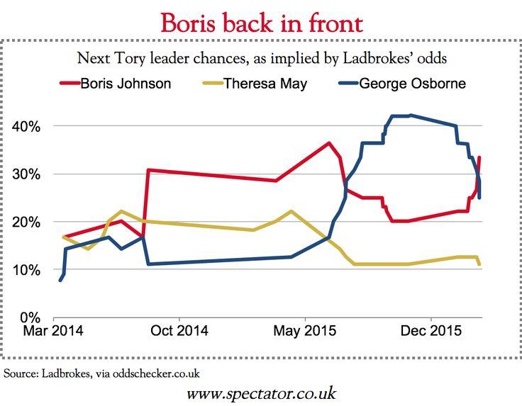 Boris Johnson supplants Osborne as bookmakers' favourite...: Boris Johnson supplants Osborne as bookmakers' favourite for… #BorisJohnson